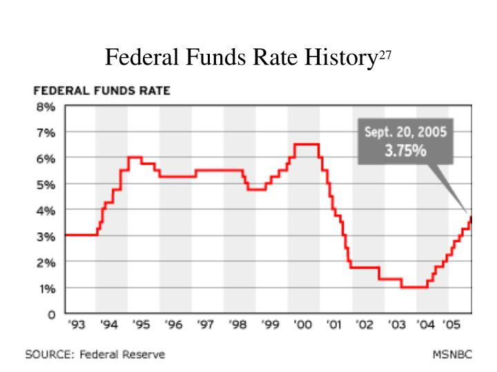 Federal Funds Rate History