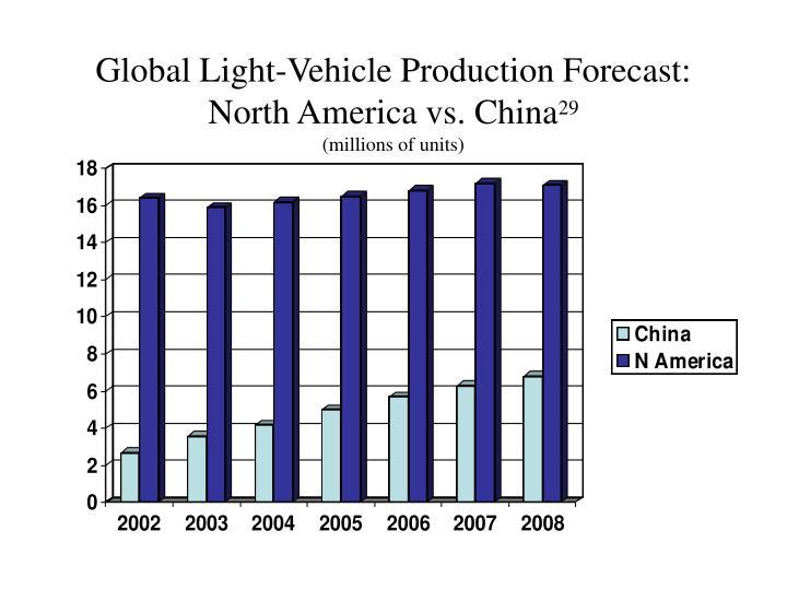 Global Light-Vehicle Production Forecast: