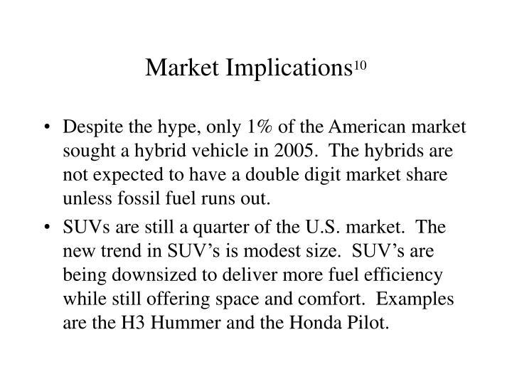 Market Implications