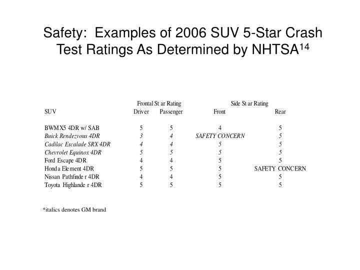 Safety:  Examples of 2006 SUV 5-Star Crash Test Ratings As Determined by NHTSA