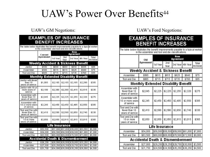 UAW's Power Over Benefits