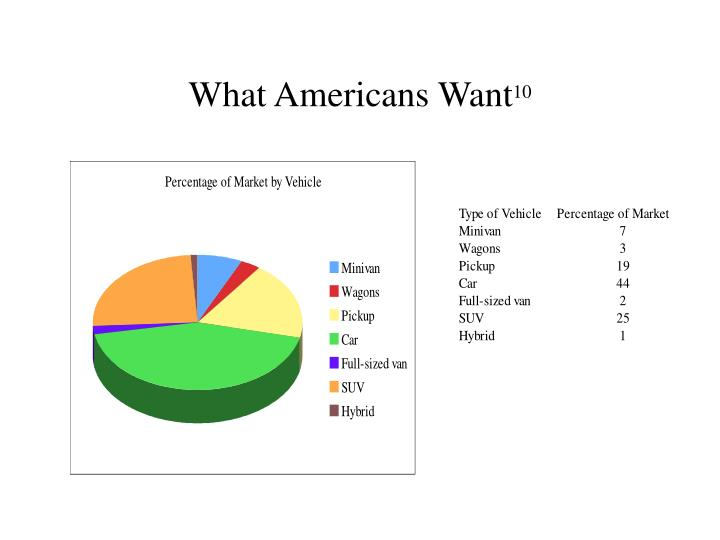 What Americans Want