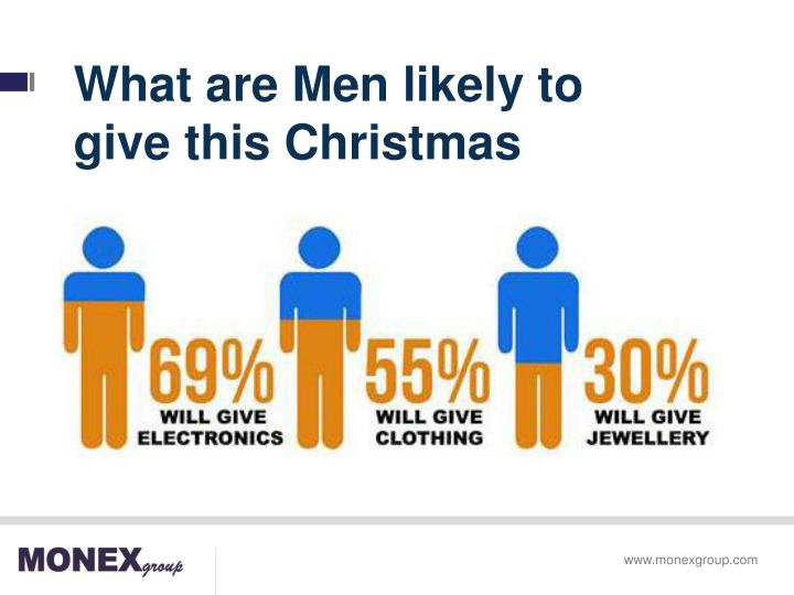 What are Men likely to give this Christmas