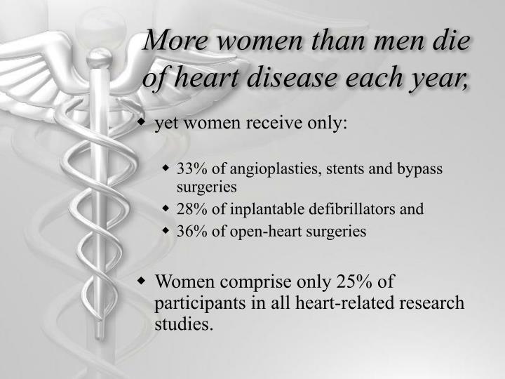 More women than men die of heart disease each year,