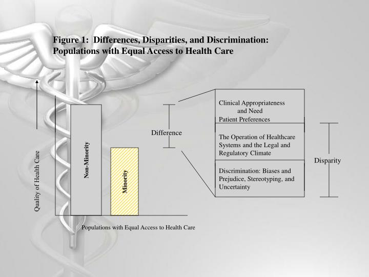Figure 1:  Differences, Disparities, and Discrimination:  Populations with Equal Access to Health Care