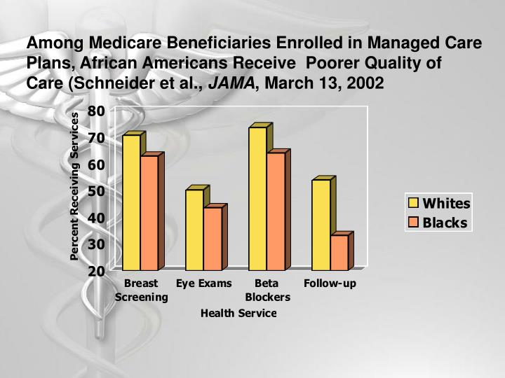 Among Medicare Beneficiaries Enrolled in Managed Care Plans, African Americans Receive  Poorer Quality of Care (Schneider et al.,