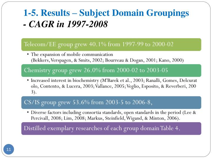 1-5. Results – Subject Domain Groupings