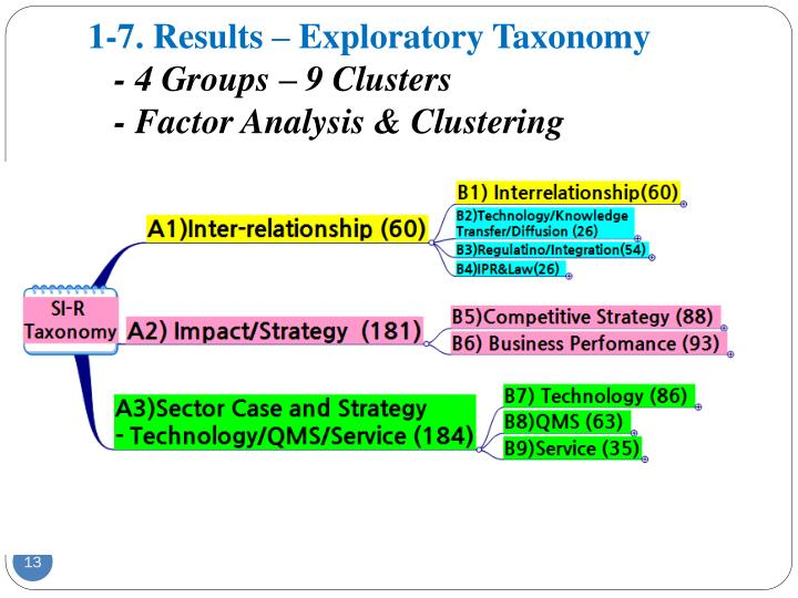 1-7. Results – Exploratory Taxonomy