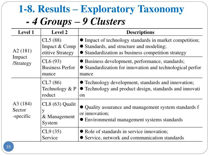 1-8. Results – Exploratory Taxonomy