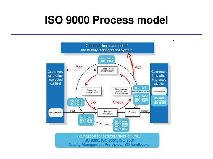 ISO 9000 Process model
