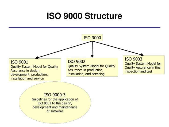 ISO 9000 Structure