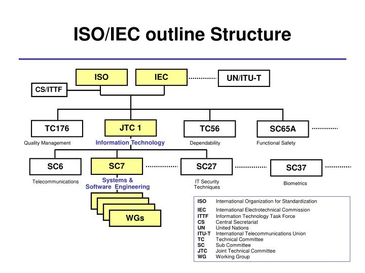 ISO/IEC outline Structure