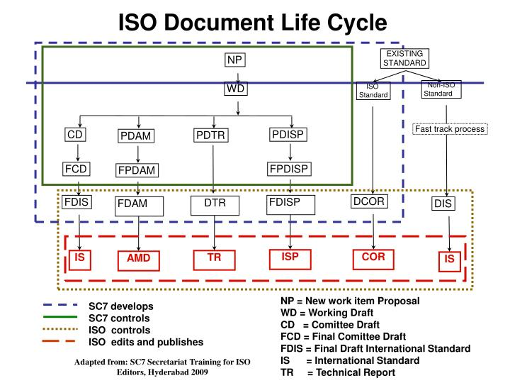 ISO Document Life Cycle