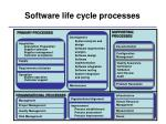software life cycle processes