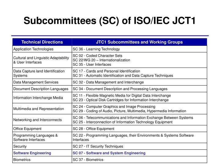 Subcommittees (SC) of ISO/IEC JCT1