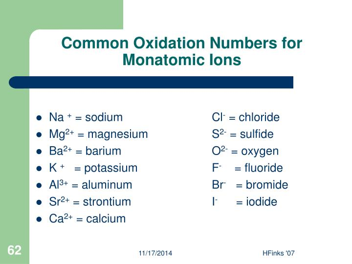 Common Oxidation Numbers for Monatomic Ions