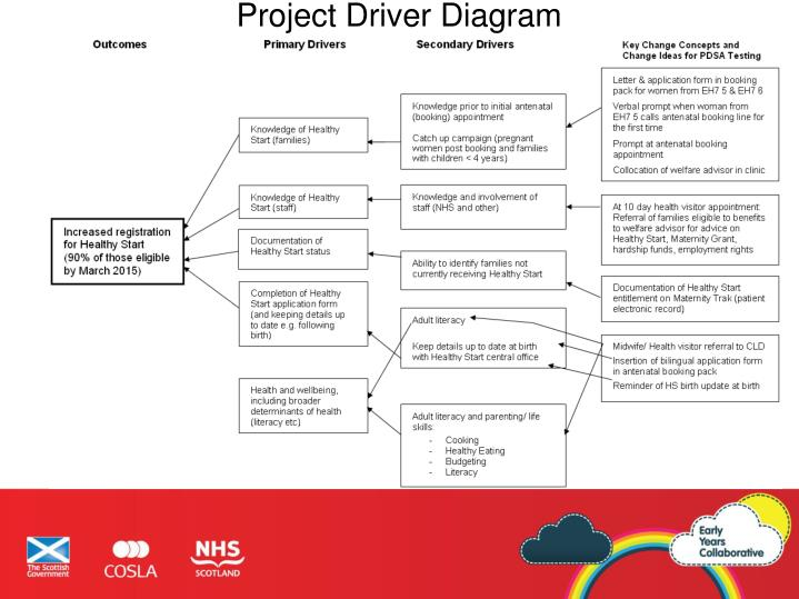 Project Driver Diagram