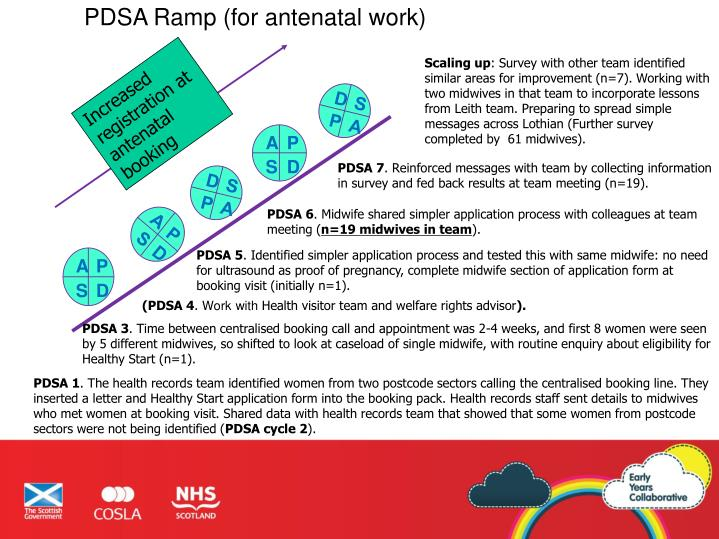 PDSA Ramp (for antenatal work)