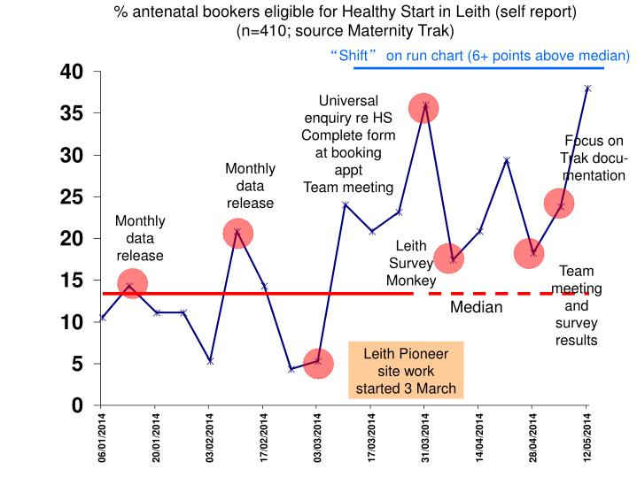 % antenatal bookers eligible for Healthy Start in Leith (self report)