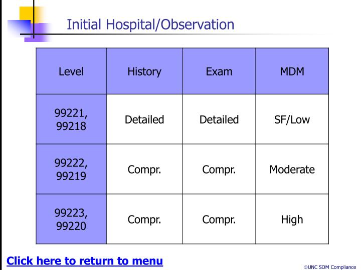 Initial Hospital/Observation