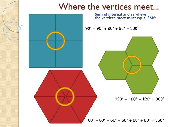 Where the vertices meet...