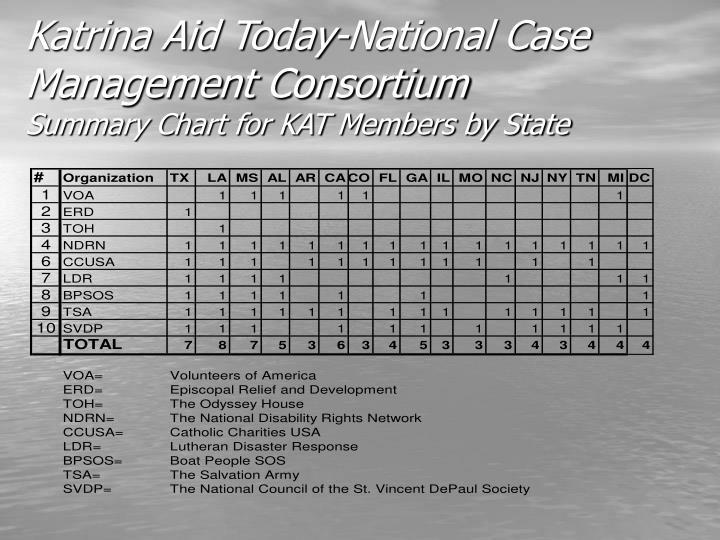Katrina Aid Today-National Case Management Consortium