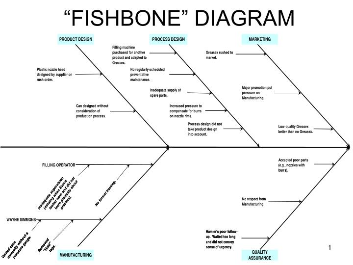hank kolb case on fishbone diagram Designed to introduce the systemic nature of product quality and the complexity of quality problems uses a new director, quality assurance, and the discovery of a quality problem the new director has to decide if it is a real problem, what to do about it, and how to go about orienting an .