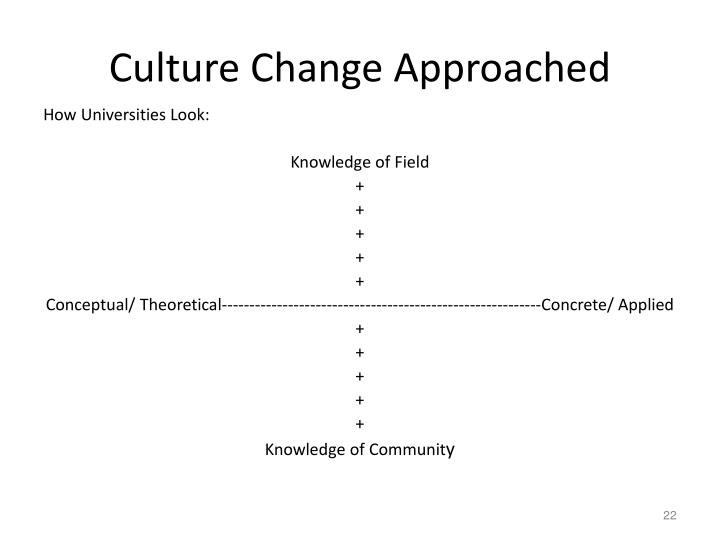 Culture Change Approached