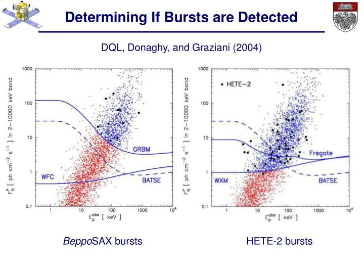 Determining If Bursts are Detected