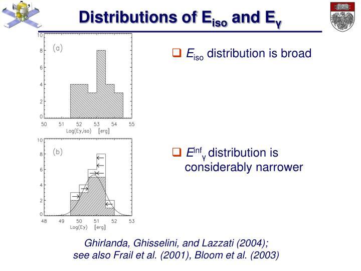 Distributions of E