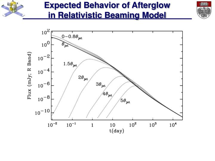 Expected Behavior of Afterglow                                in Relativistic Beaming Model