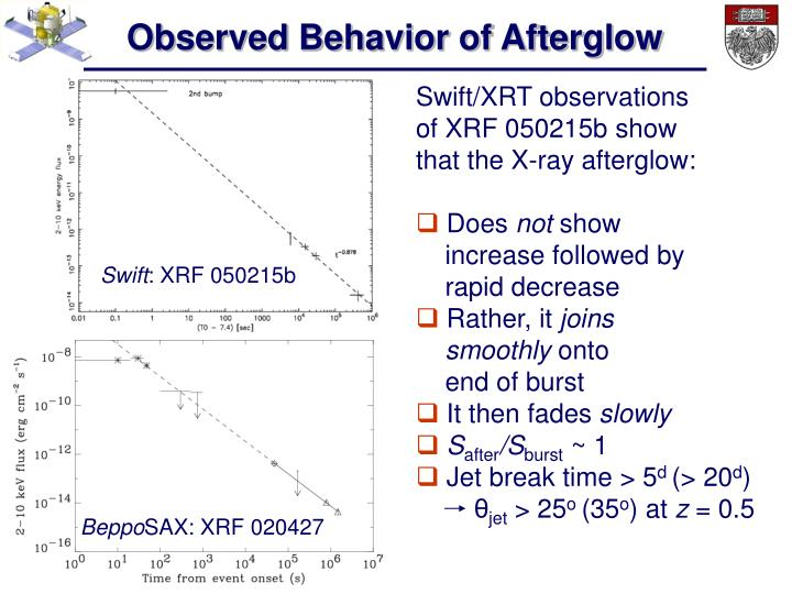 Observed Behavior of Afterglow