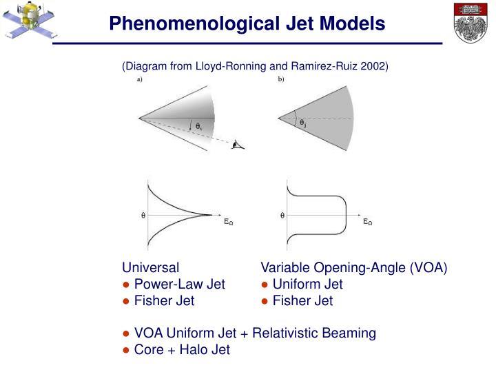 Phenomenological Jet Models