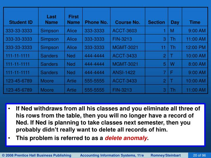 If Ned withdraws from all his classes and you eliminate all three of his rows from the table, then you will no longer have a record of Ned. If Ned is planning to take classes next semester, then you probably didn't really want to delete all records of him.