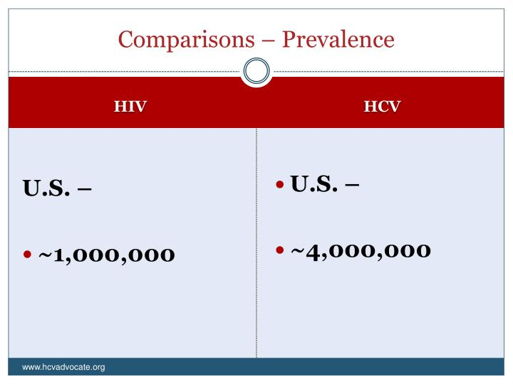 Comparisons – Prevalence