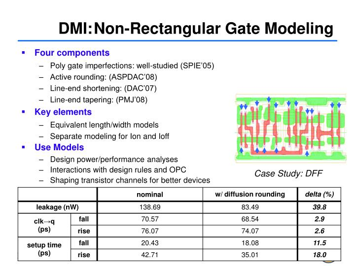 DMI:Non-Rectangular Gate Modeling