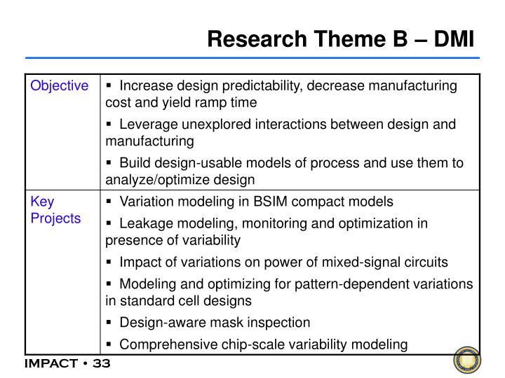 Research Theme B – DMI