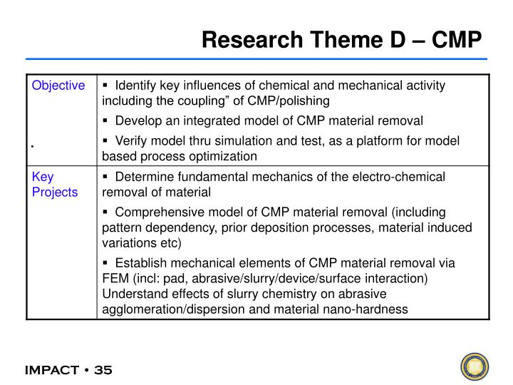 Research Theme D – CMP