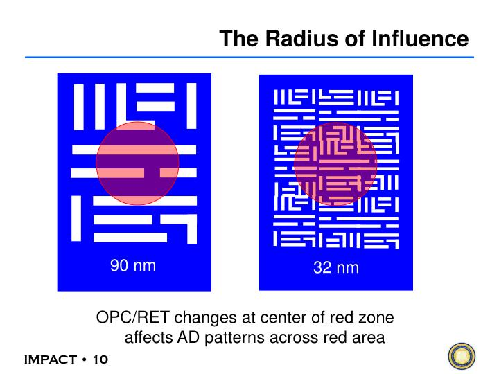 The Radius of Influence