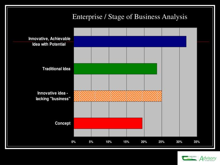 Enterprise / Stage of Business Analysis