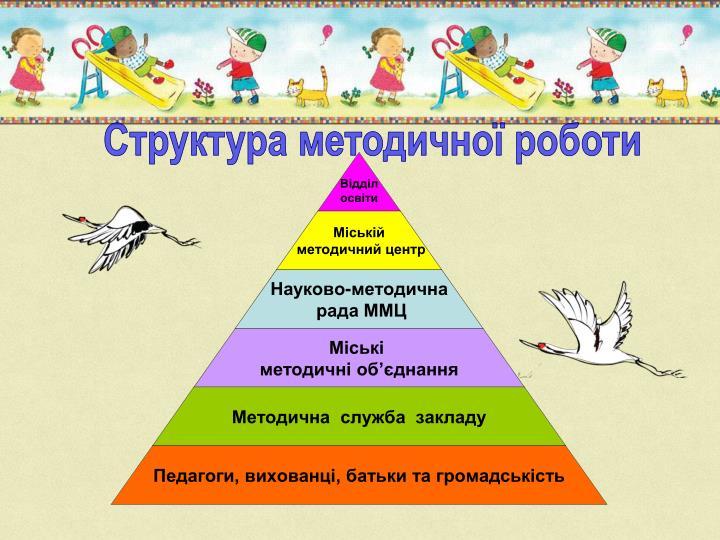 Структура методичної роботи
