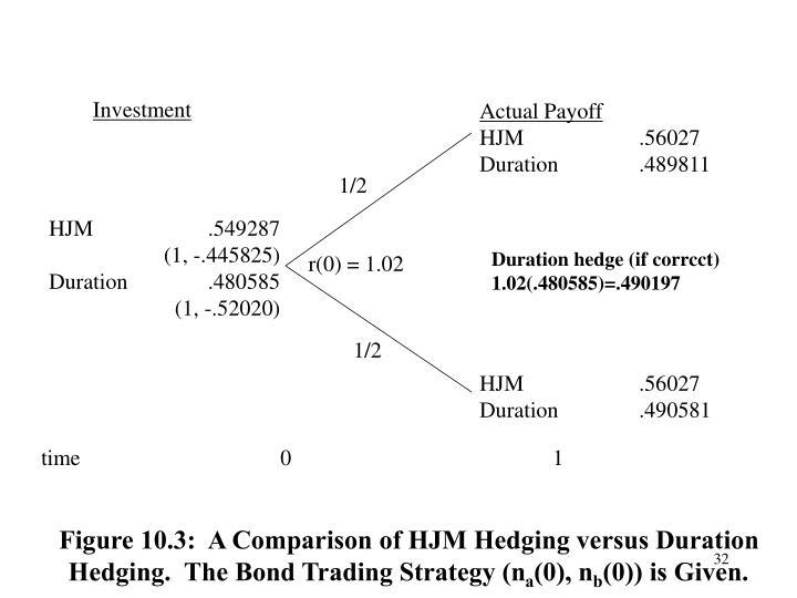 Figure 10.3:  A Comparison of HJM Hedging versus Duration Hedging.  The Bond Trading Strategy (n