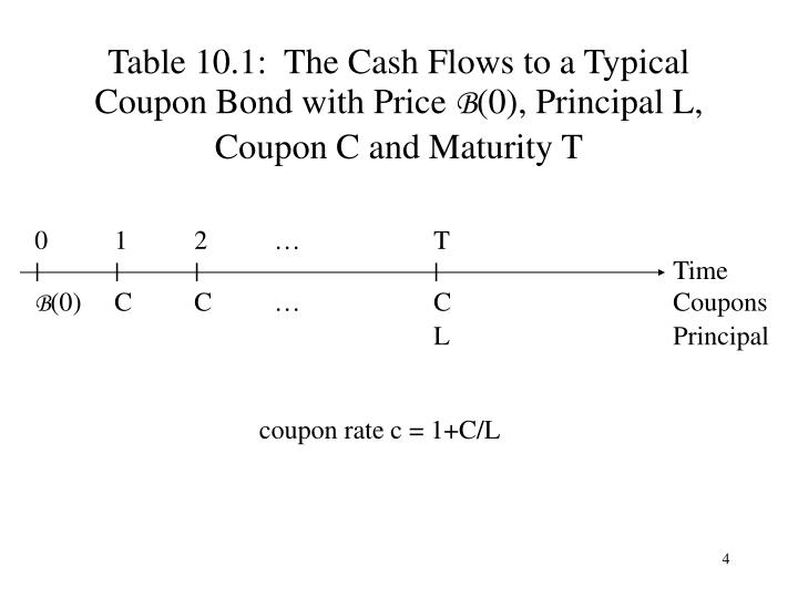 Table 10.1:  The Cash Flows to a Typical Coupon Bond with Price