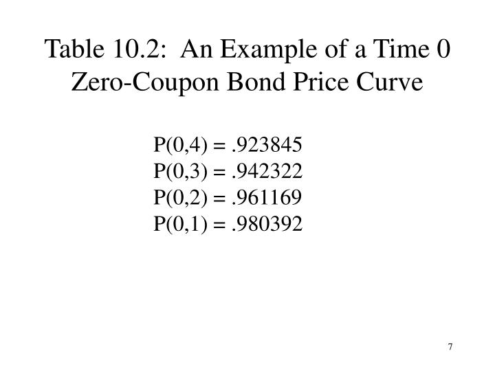 Table 10.2:  An Example of a Time 0 Zero-Coupon Bond Price Curve