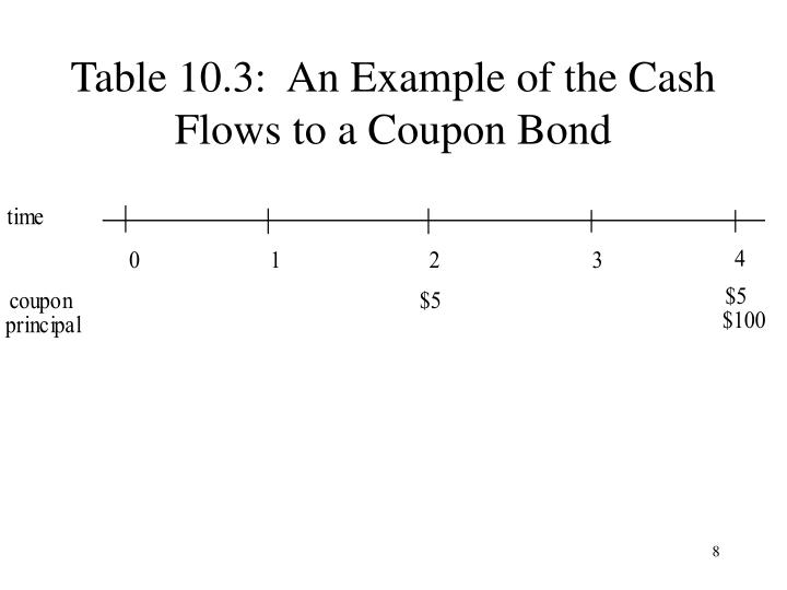 Table 10.3:  An Example of the Cash Flows to a Coupon Bond