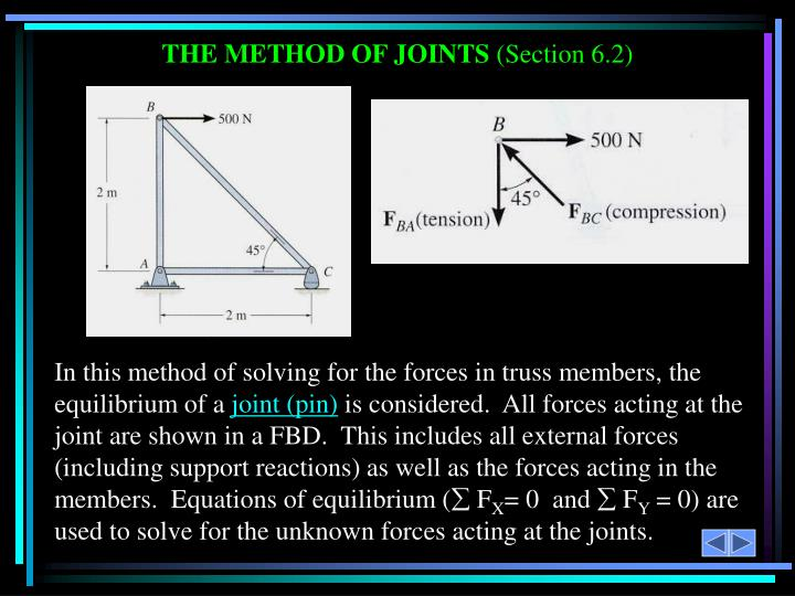 THE METHOD OF JOINTS