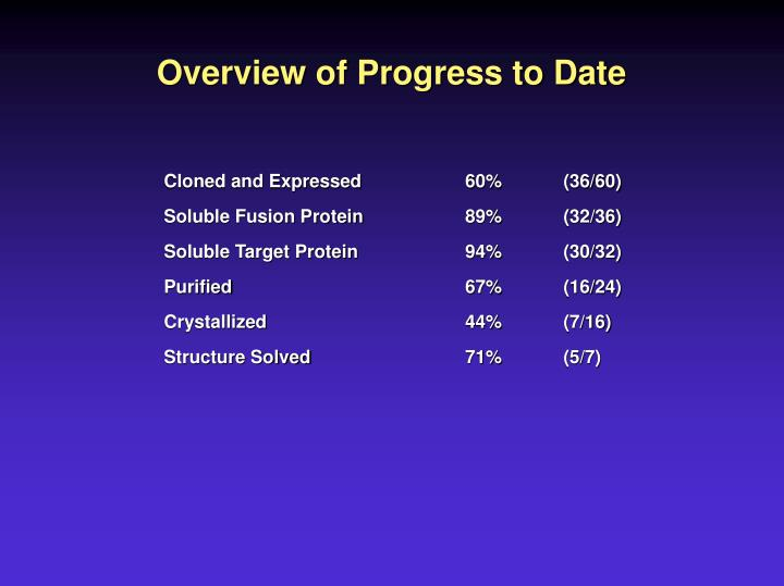 Overview of Progress to Date