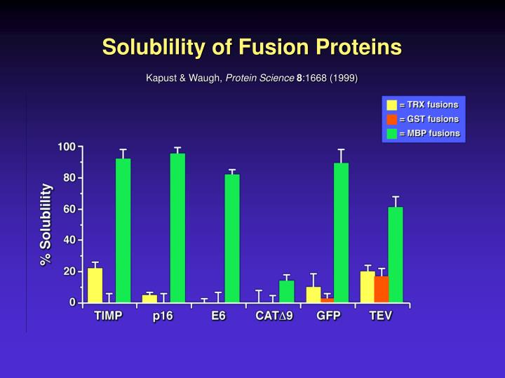 Solublility of Fusion Proteins