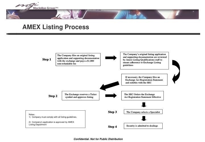 AMEX Listing Process