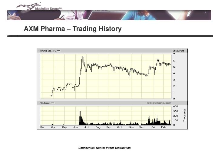AXM Pharma – Trading History